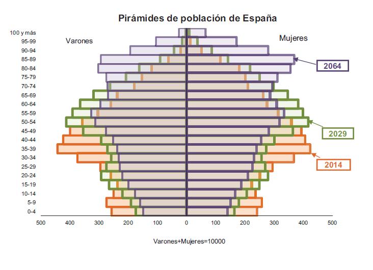 Pirámide poblacional proyectada por el INE para la población española en 2064